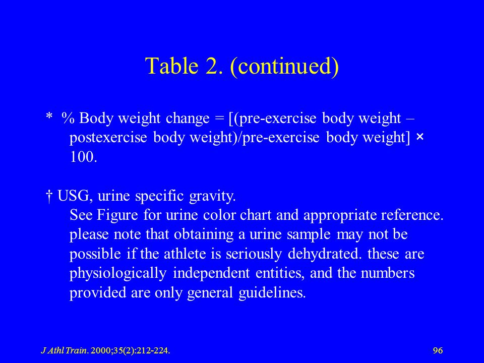 Table 2. (continued) * % Body weight change = [(pre-exercise body weight – postexercise body weight)/pre-exercise body weight] × 100.